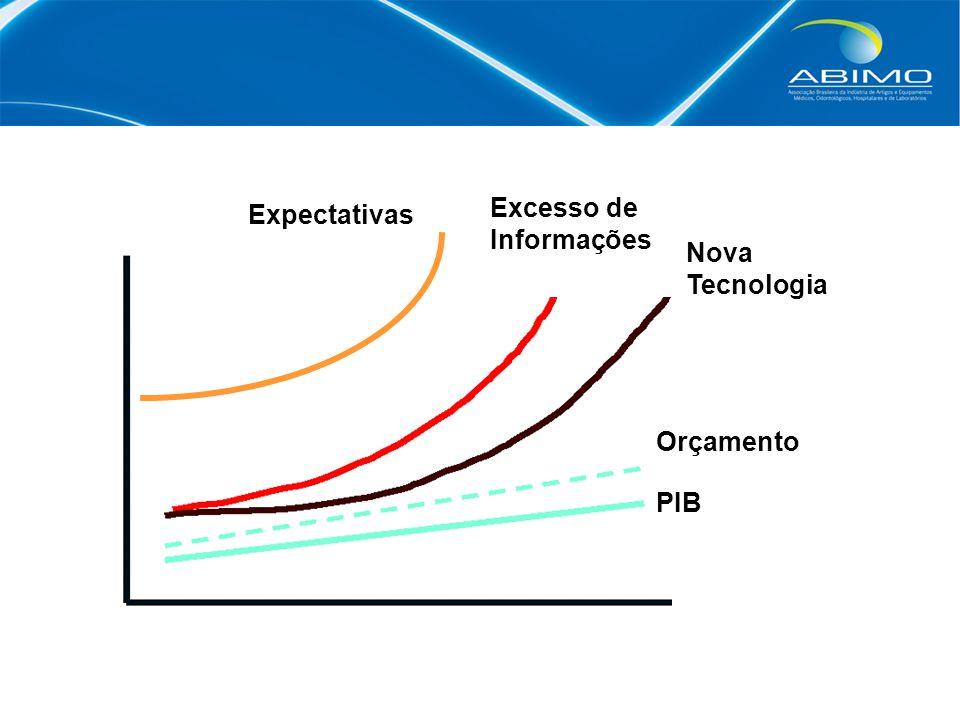O setor é aquele que atualmente tem a maior velocidade de incorporação tecnológica.