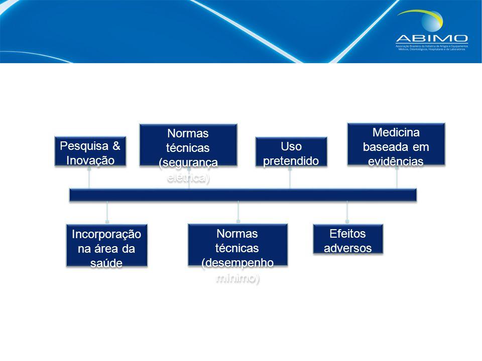 Pesquisa & Inovação Incorporação na área da saúde Normas técnicas (segurança elétrica) Normas técnicas (desempenho mínimo) Uso pretendido Efeitos adversos Medicina baseada em evidências