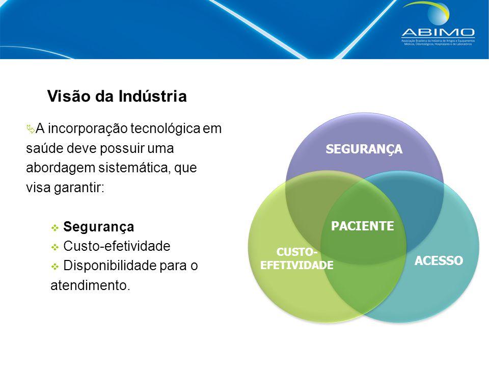Visão da Indústria SEGURANÇA CUSTO- EFETIVIDADE ACESSO PACIENTE  A incorporação tecnológica em saúde deve possuir uma abordagem sistemática, que visa garantir:  Segurança  Custo-efetividade  Disponibilidade para o atendimento.