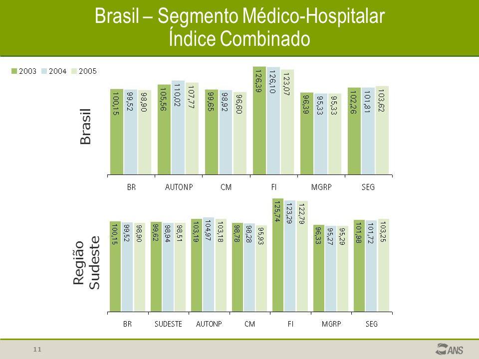 11 Brasil – Segmento Médico-Hospitalar Índice Combinado Brasil Região Sudeste