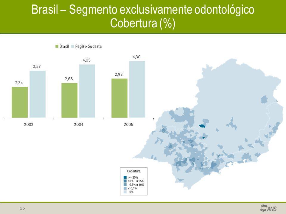 16 Brasil – Segmento exclusivamente odontológico Cobertura (%)
