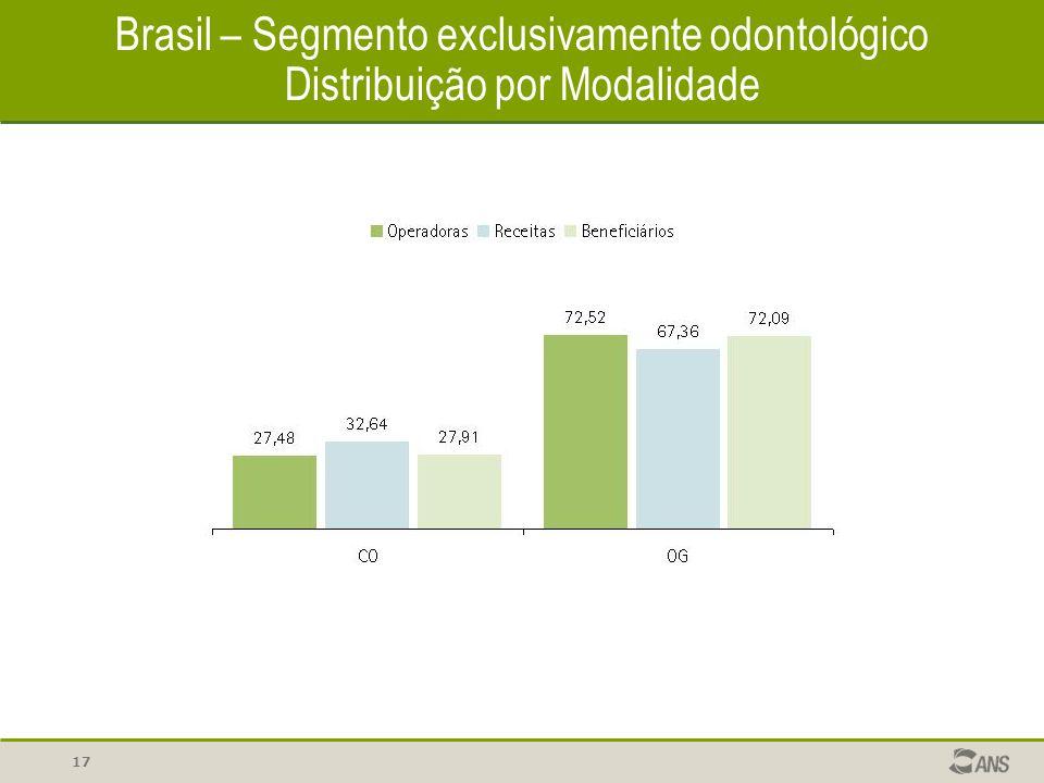 17 Brasil – Segmento exclusivamente odontológico Distribuição por Modalidade