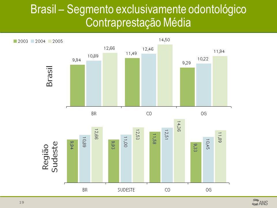 19 Brasil – Segmento exclusivamente odontológico Contraprestação Média Brasil Região Sudeste