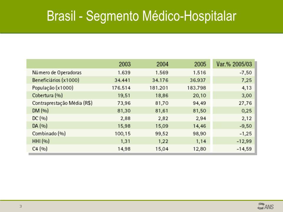 14 Brasil – Segmento exclusivamente odontológico Beneficiários (x1000)