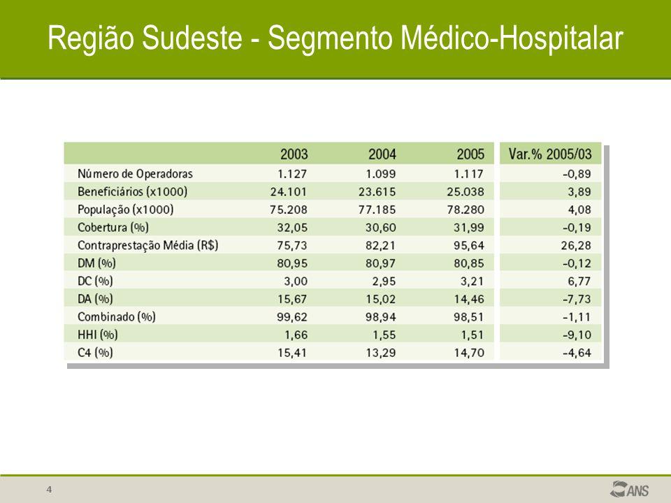 5 Brasil – Segmento Médico-Hospitalar Beneficiários (x1000)
