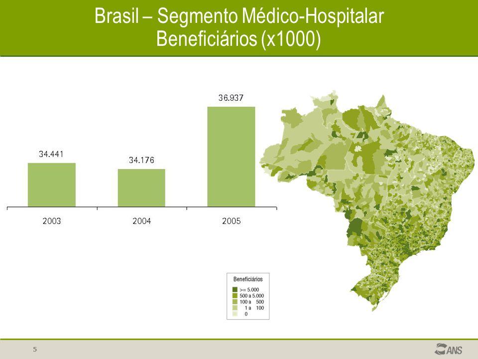6 Região Sudeste – Segmento Médico-Hospitalar Beneficiários (x1000) Brasil Região Sudeste