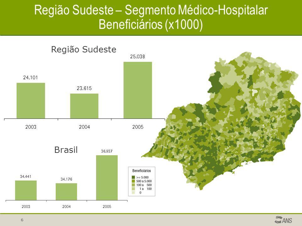 7 Região Sudeste – Segmento Médico-Hospitalar Cobertura (%)