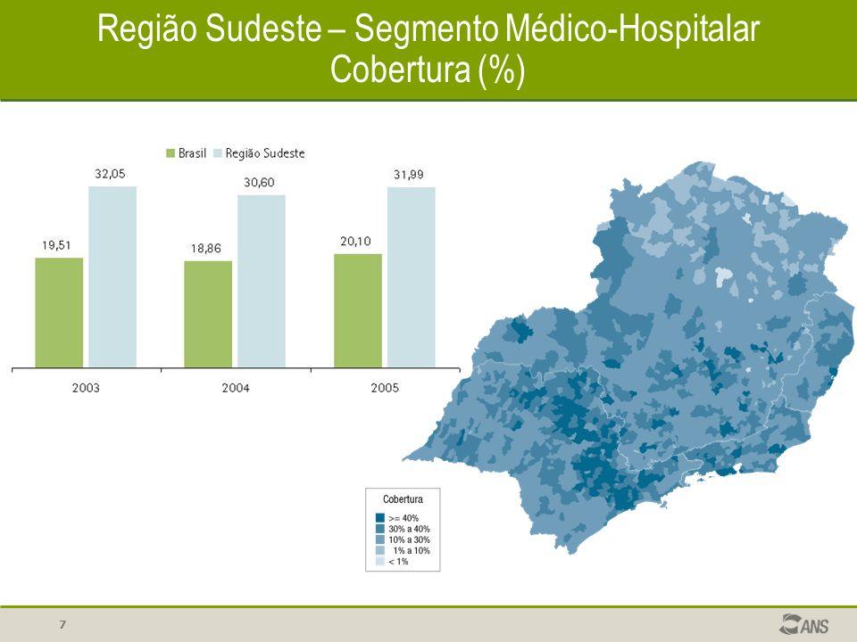 18 Brasil – Segmento exclusivamente odontológico Concentração (%) Brasil Região Sudeste