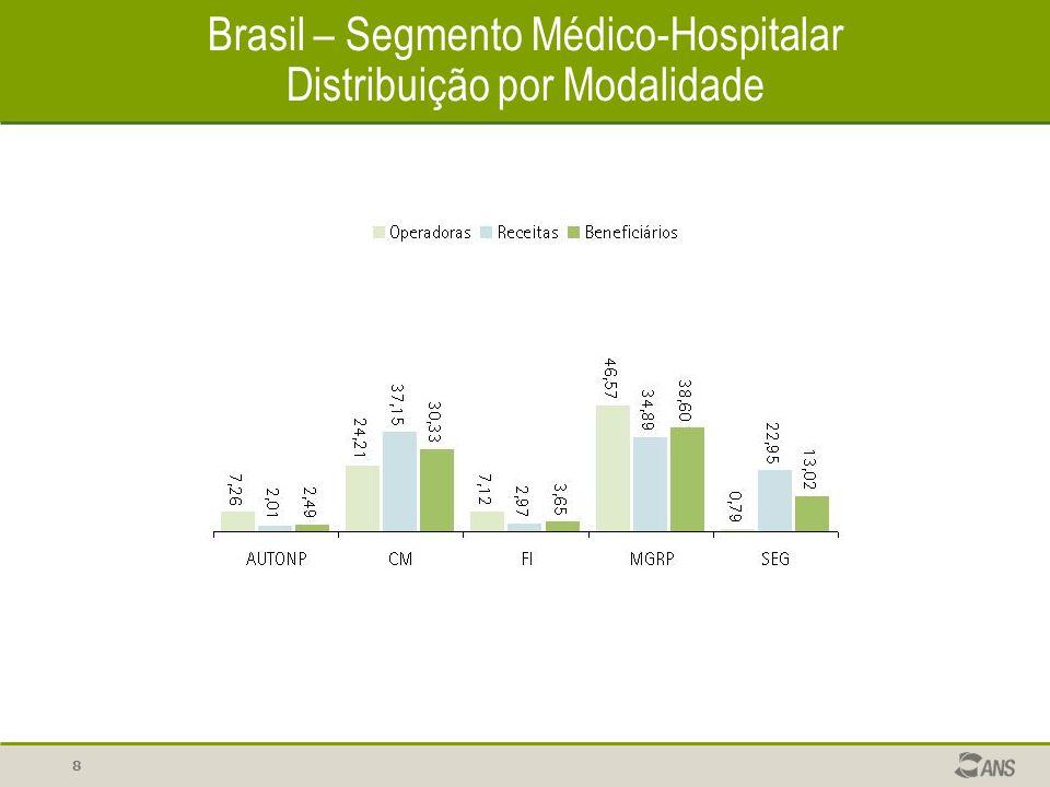 9 Segmento Médico-Hospitalar Concentração (%) Brasil Região Sudeste