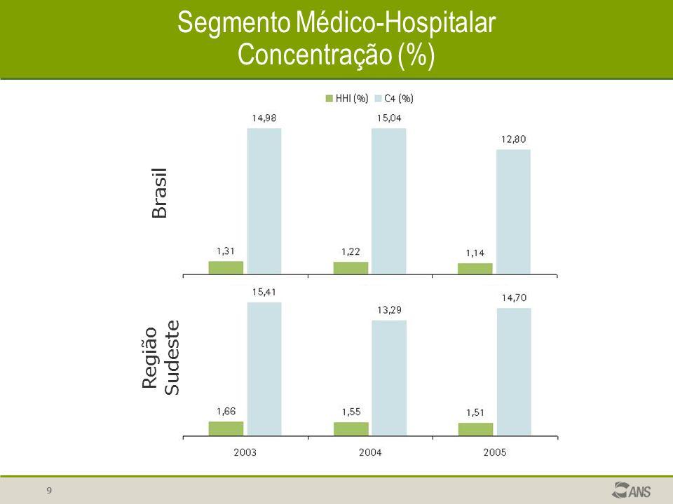 10 Segmento Médico-Hospitalar Contraprestação Média Brasil Região Sudeste
