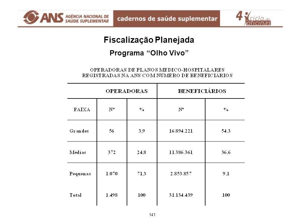 """Fiscalização Planejada Programa """"Olho Vivo"""" 141"""