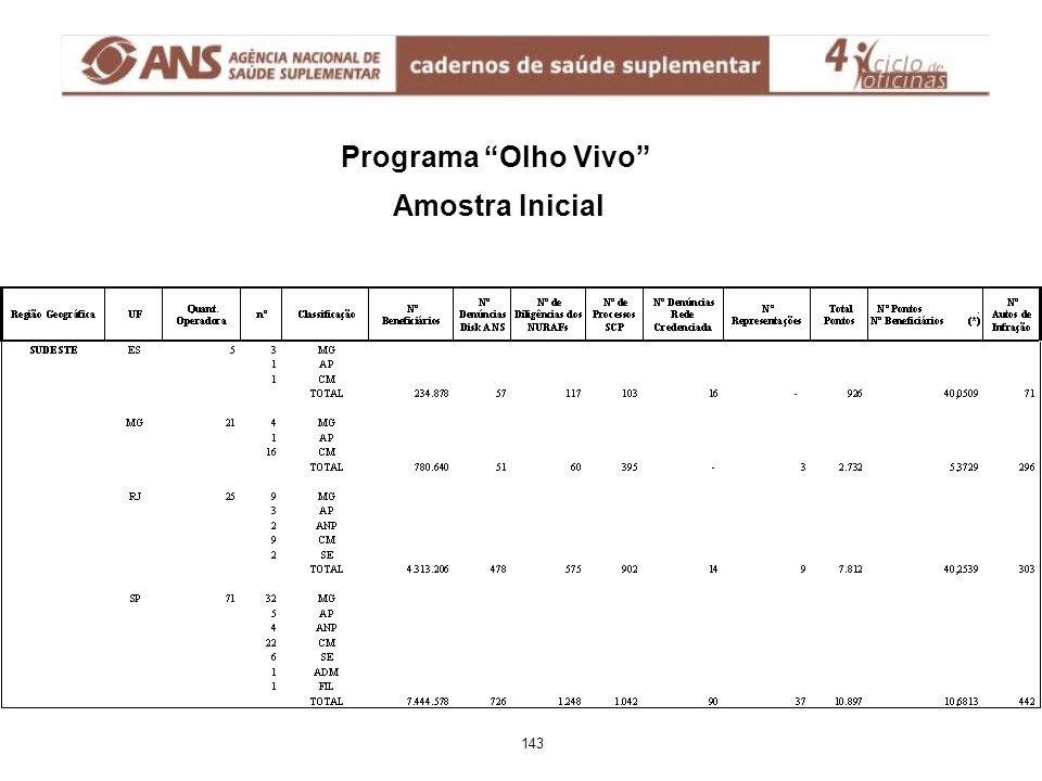 "Programa ""Olho Vivo"" Amostra Inicial 143"
