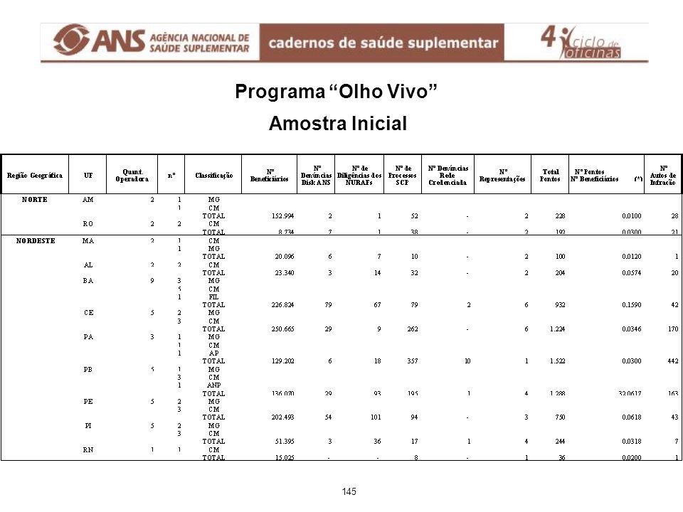 "Programa ""Olho Vivo"" Amostra Inicial 145"