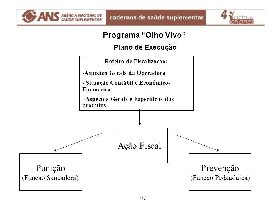 """Programa """"Olho Vivo"""" Plano de Execução Roteiro de Fiscalização: -Aspectos Gerais da Operadora - Situação Contábil e Econômico- Financeira - Aspectos G"""