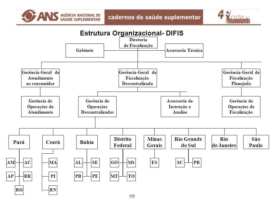 Diretoria de Fiscalização Assessoria Técnica Gerência de Operações de Atendimento Ceará Gerência-Geral de Atendimento ao consumidor Gabinete Gerência-
