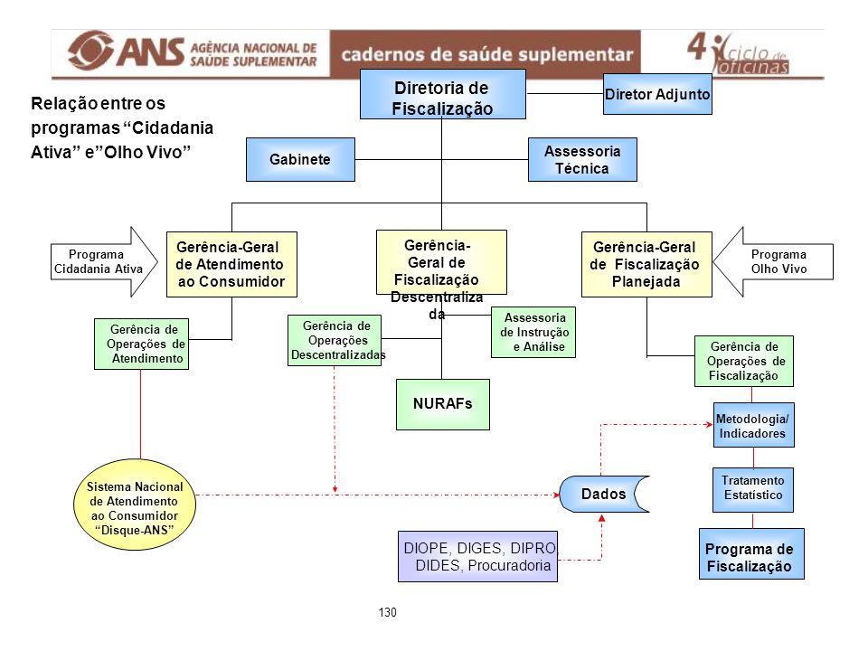 Programa Cidadania Ativa Gerência-Geral de Fiscalização Planejada Gerência-Geral de Atendimento ao Consumidor Diretoria de Fiscalização Assessoria Téc