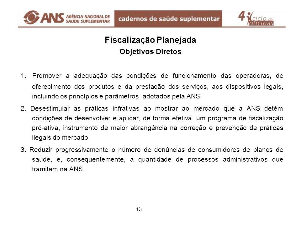 Fiscalização Planejada Objetivos Diretos 1. Promover a adequação das condições de funcionamento das operadoras, de oferecimento dos produtos e da pres
