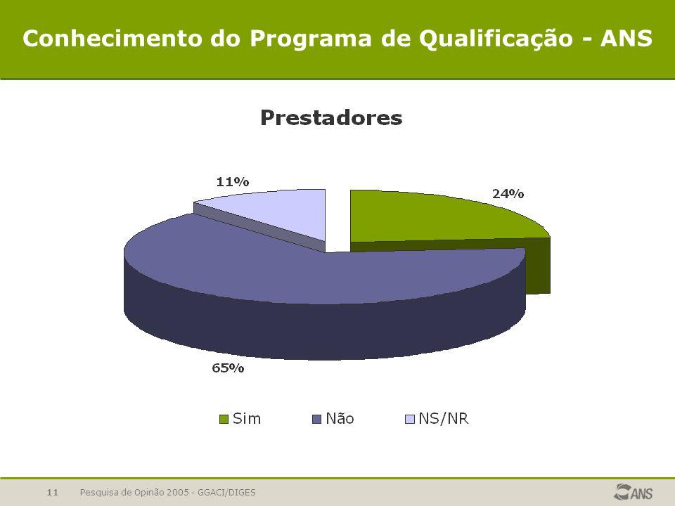 Pesquisa de Opinão 2005 - GGACI/DIGES11 Conhecimento do Programa de Qualificação - ANS