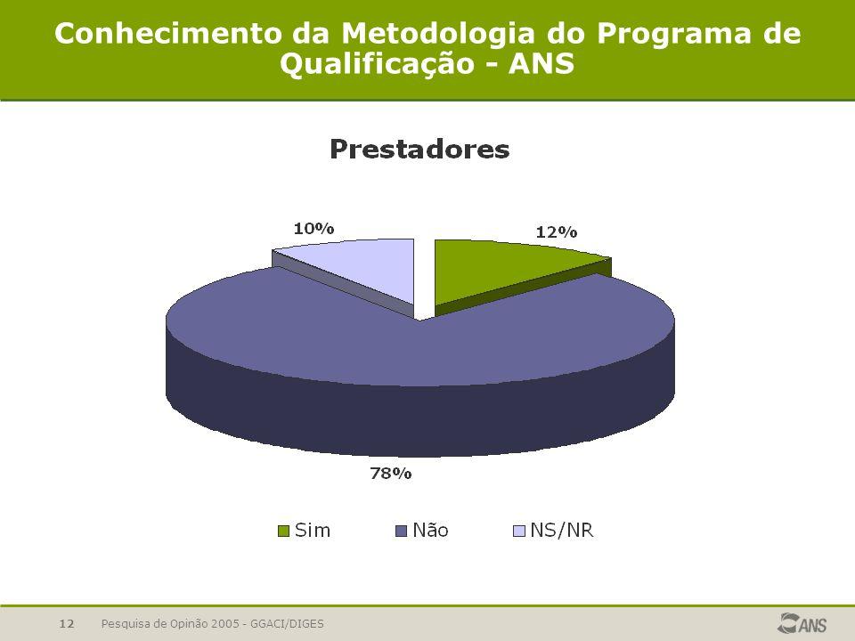 Pesquisa de Opinão 2005 - GGACI/DIGES12 Conhecimento da Metodologia do Programa de Qualificação - ANS