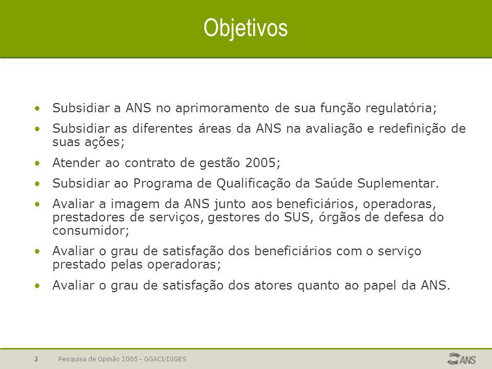 Pesquisa de Opinão 2005 - GGACI/DIGES2 Objetivos Subsidiar a ANS no aprimoramento de sua função regulatória; Subsidiar as diferentes áreas da ANS na avaliação e redefinição de suas ações; Atender ao contrato de gestão 2005; Subsidiar ao Programa de Qualificação da Saúde Suplementar.