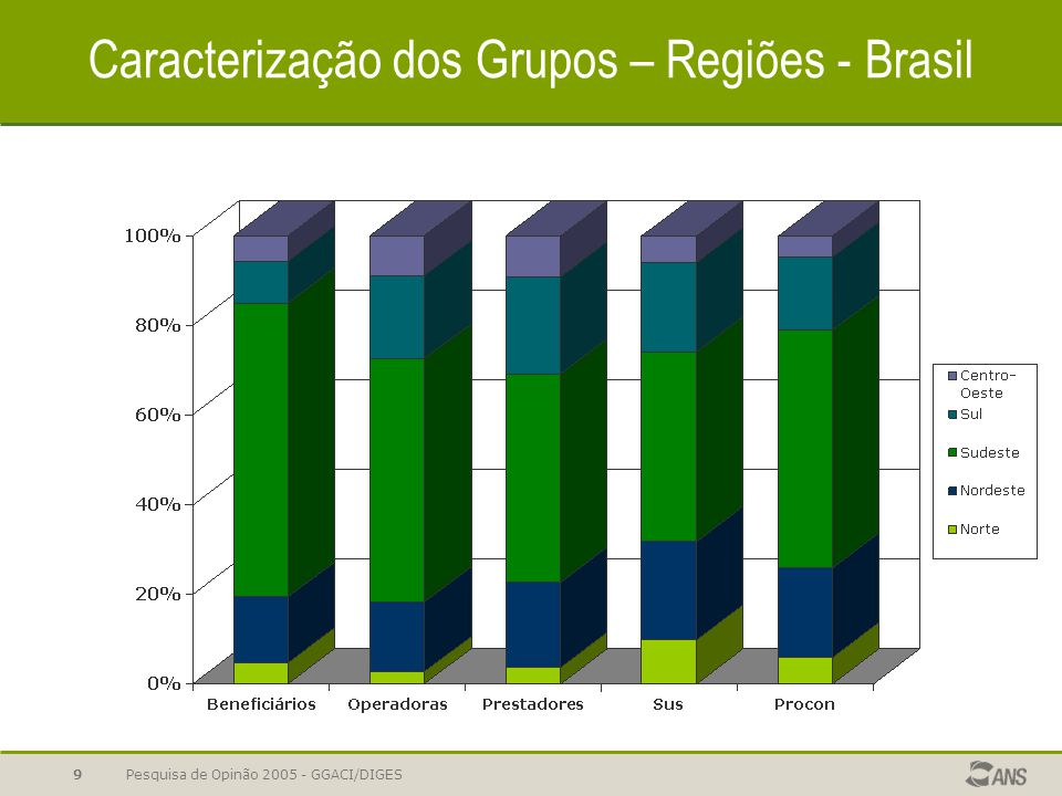 Pesquisa de Opinão 2005 - GGACI/DIGES9 Caracterização dos Grupos – Regiões - Brasil