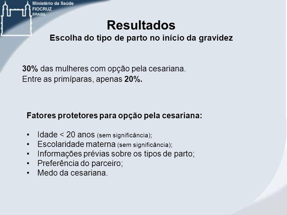 Fatores protetores para opção pela cesariana: Idade < 20 anos (sem significância); Escolaridade materna (sem significância); Informações prévias sobre