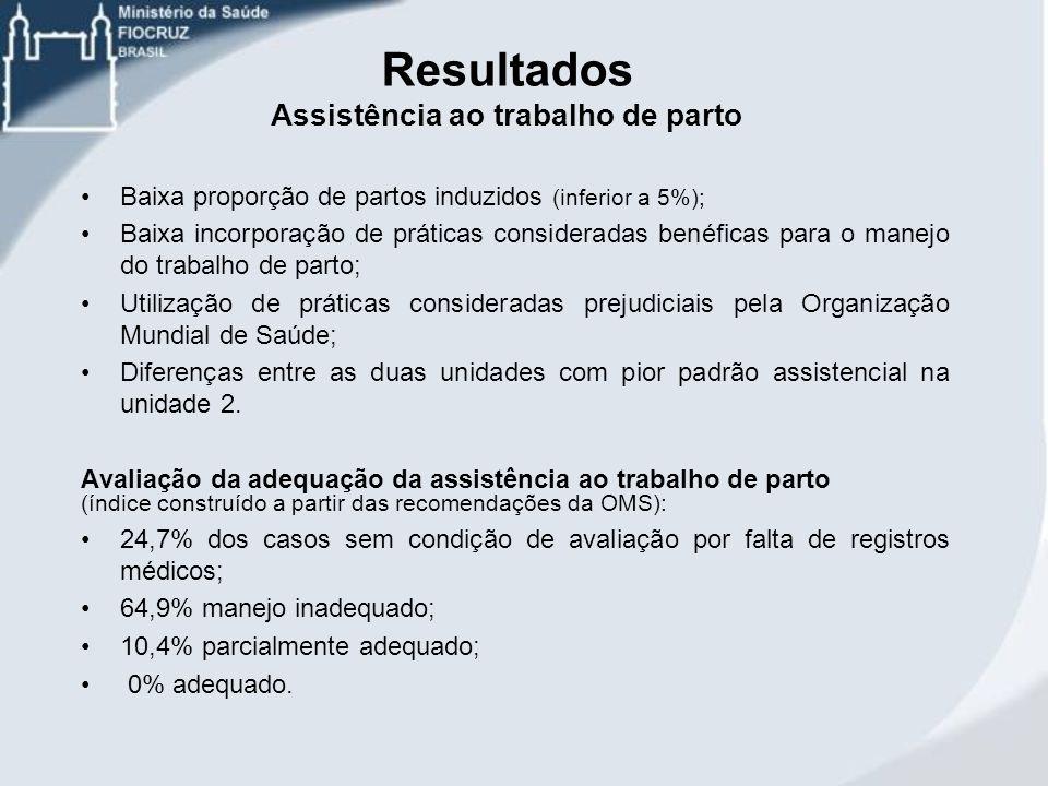 Baixa proporção de partos induzidos (inferior a 5%); Baixa incorporação de práticas consideradas benéficas para o manejo do trabalho de parto; Utiliza