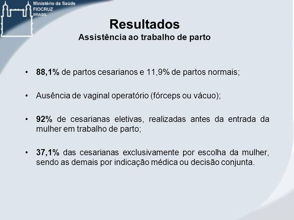 88,1% de partos cesarianos e 11,9% de partos normais; Ausência de vaginal operatório (fórceps ou vácuo); 92% de cesarianas eletivas, realizadas antes