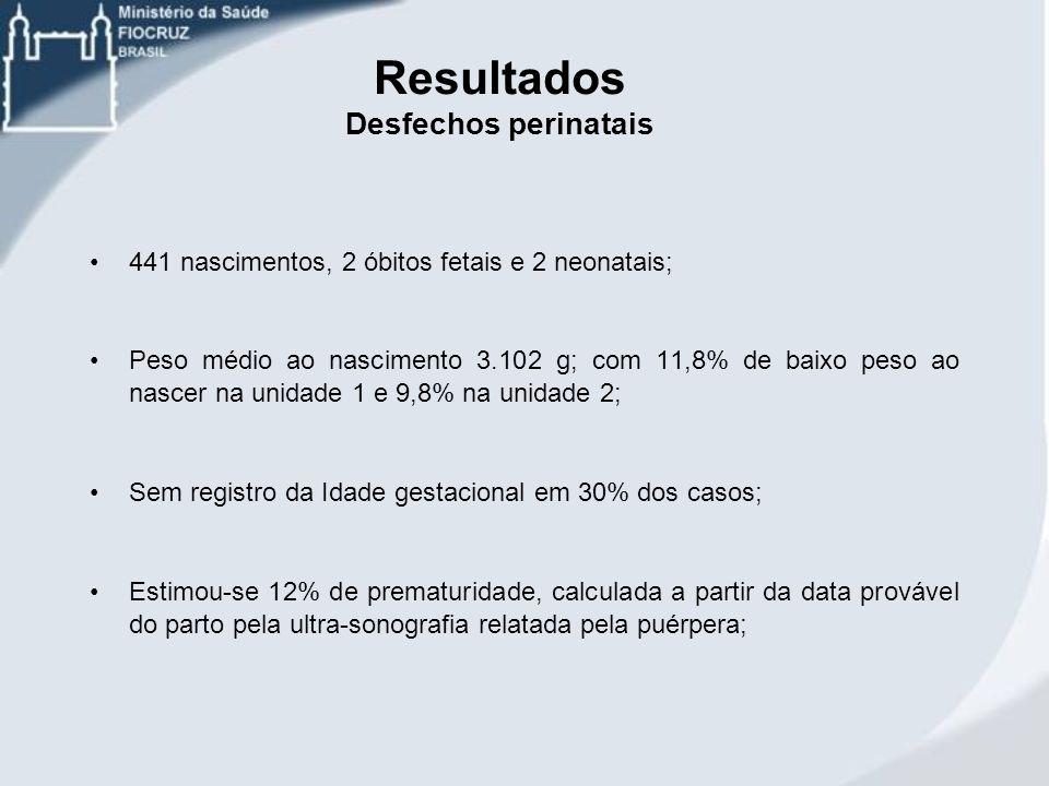 Resultados Desfechos perinatais 441 nascimentos, 2 óbitos fetais e 2 neonatais; Peso médio ao nascimento 3.102 g; com 11,8% de baixo peso ao nascer na