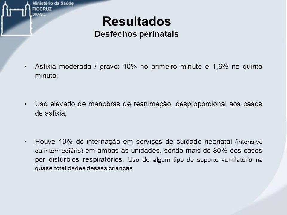 Resultados Desfechos perinatais Asfixia moderada / grave: 10% no primeiro minuto e 1,6% no quinto minuto; Uso elevado de manobras de reanimação, despr