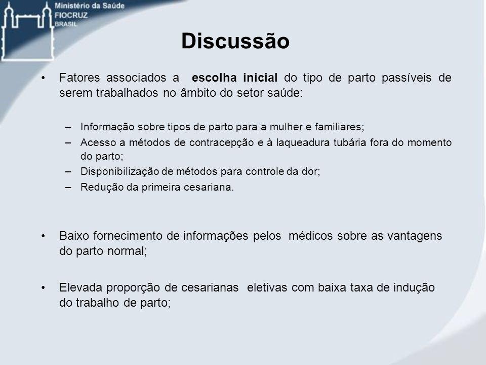 Discussão Fatores associados a escolha inicial do tipo de parto passíveis de serem trabalhados no âmbito do setor saúde: –Informação sobre tipos de pa