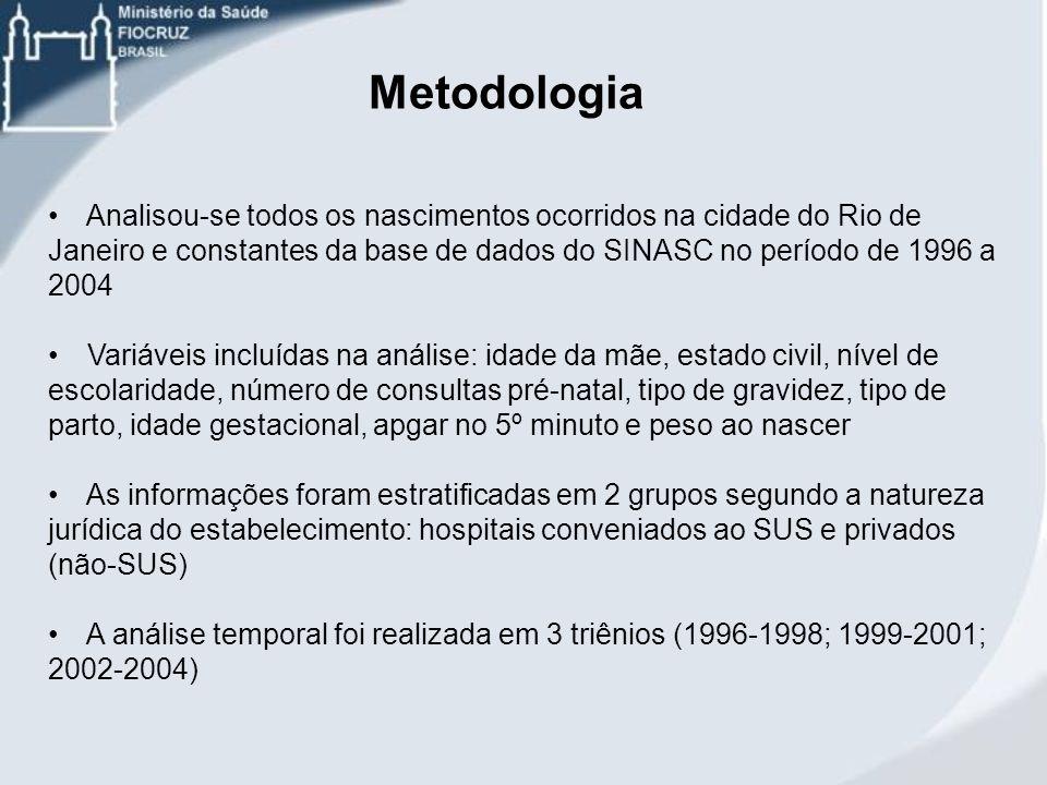Analisou-se todos os nascimentos ocorridos na cidade do Rio de Janeiro e constantes da base de dados do SINASC no período de 1996 a 2004 Variáveis inc