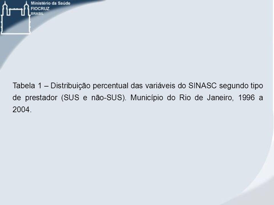 Tabela 1 – Distribuição percentual das variáveis do SINASC segundo tipo de prestador (SUS e não-SUS). Município do Rio de Janeiro, 1996 a 2004.