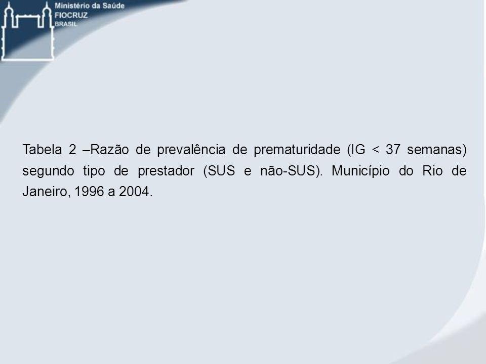 Tabela 2 –Razão de prevalência de prematuridade (IG < 37 semanas) segundo tipo de prestador (SUS e não-SUS). Município do Rio de Janeiro, 1996 a 2004.