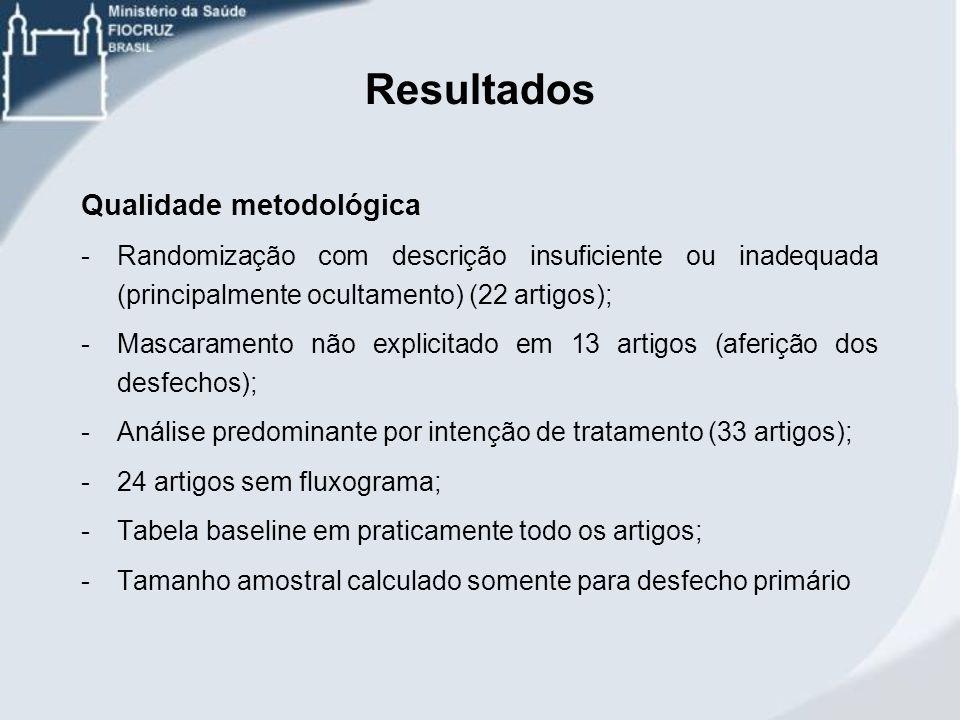 Resultados Qualidade metodológica -Randomização com descrição insuficiente ou inadequada (principalmente ocultamento) (22 artigos); -Mascaramento não
