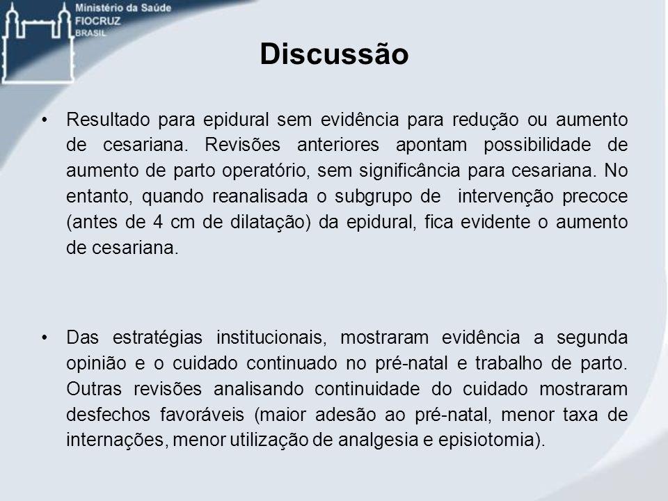 Discussão Resultado para epidural sem evidência para redução ou aumento de cesariana. Revisões anteriores apontam possibilidade de aumento de parto op