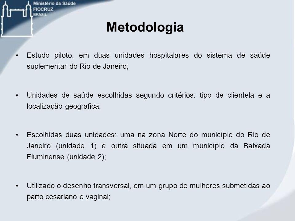 Metodologia Estudo piloto, em duas unidades hospitalares do sistema de saúde suplementar do Rio de Janeiro; Unidades de saúde escolhidas segundo crité