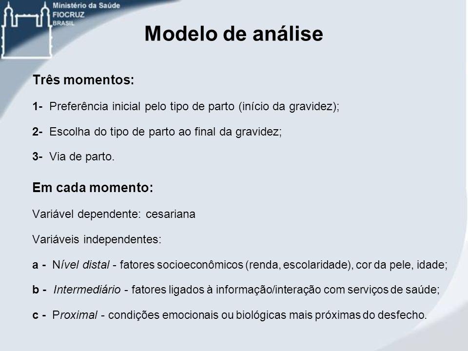 Modelo de análise Três momentos: 1- Preferência inicial pelo tipo de parto (início da gravidez); 2- Escolha do tipo de parto ao final da gravidez; 3-