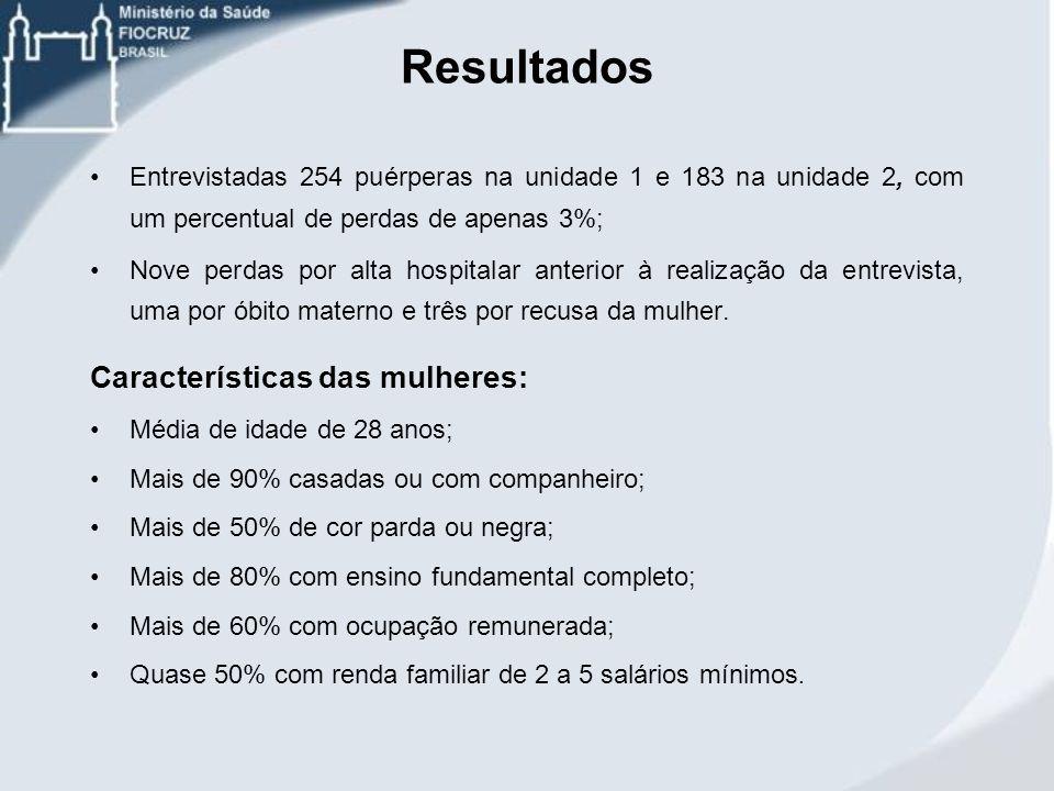 Resultados Entrevistadas 254 puérperas na unidade 1 e 183 na unidade 2, com um percentual de perdas de apenas 3%; Nove perdas por alta hospitalar ante