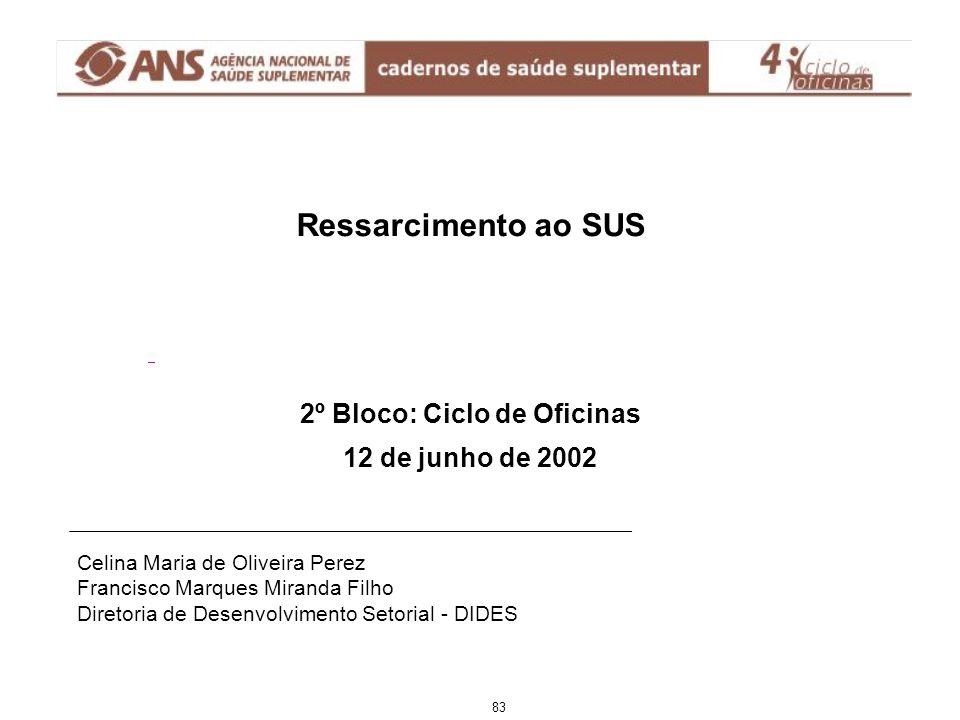 Ressarcimento ao SUS 2º Bloco: Ciclo de Oficinas 12 de junho de 2002 83 Celina Maria de Oliveira Perez Francisco Marques Miranda Filho Diretoria de Desenvolvimento Setorial - DIDES