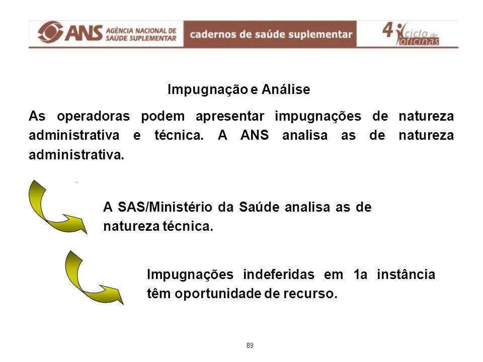 Impugnação e Análise As operadoras podem apresentar impugnações de natureza administrativa e técnica.
