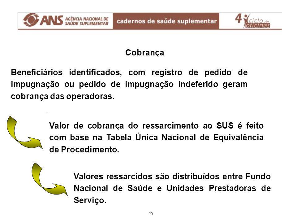 Cobrança Valores ressarcidos são distribuídos entre Fundo Nacional de Saúde e Unidades Prestadoras de Serviço.
