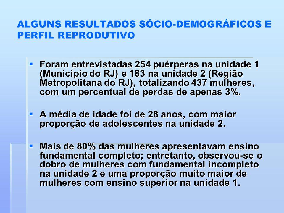 ALGUNS RESULTADOS SÓCIO-DEMOGRÁFICOS E PERFIL REPRODUTIVO  Foram entrevistadas 254 puérperas na unidade 1 (Município do RJ) e 183 na unidade 2 (Regiã