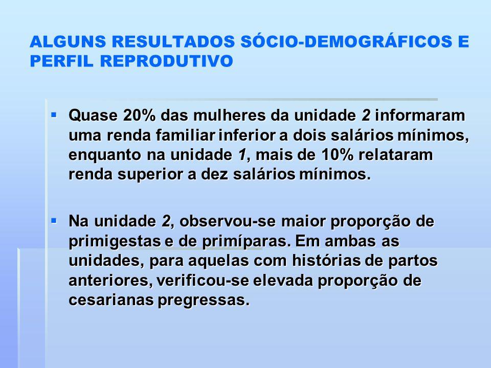 ALGUNS RESULTADOS SÓCIO-DEMOGRÁFICOS E PERFIL REPRODUTIVO  Quase 20% das mulheres da unidade 2 informaram uma renda familiar inferior a dois salários