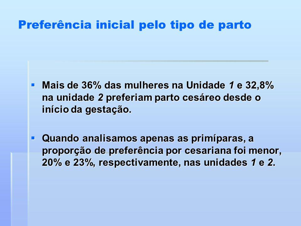 Preferência inicial pelo tipo de parto  Mais de 36% das mulheres na Unidade 1 e 32,8% na unidade 2 preferiam parto cesáreo desde o início da gestação