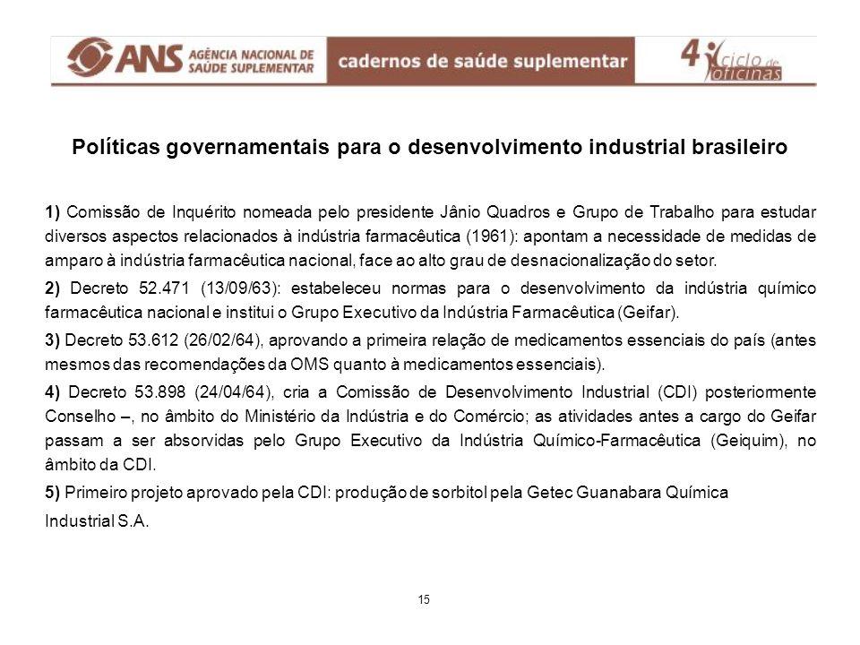 Políticas governamentais para o desenvolvimento industrial brasileiro 1) Comissão de Inquérito nomeada pelo presidente Jânio Quadros e Grupo de Trabal