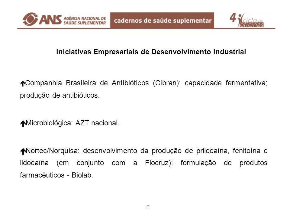 Iniciativas Empresariais de Desenvolvimento Industrial é Companhia Brasileira de Antibióticos (Cibran): capacidade fermentativa; produção de antibióti