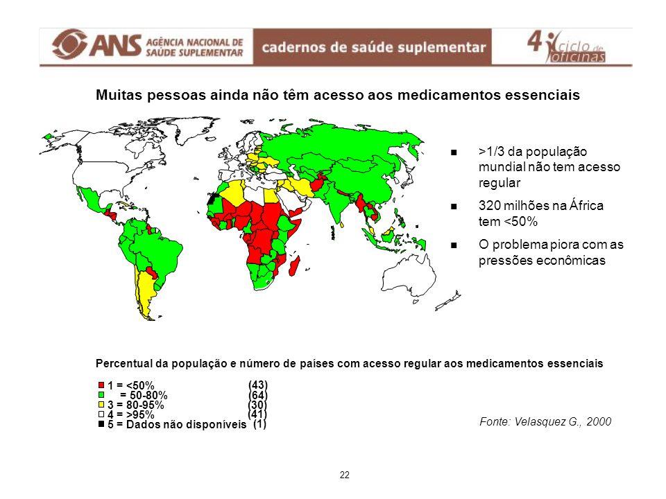 Muitas pessoas ainda não têm acesso aos medicamentos essenciais >1/3 da população mundial não tem acesso regular 320 milhões na África tem <50% O prob