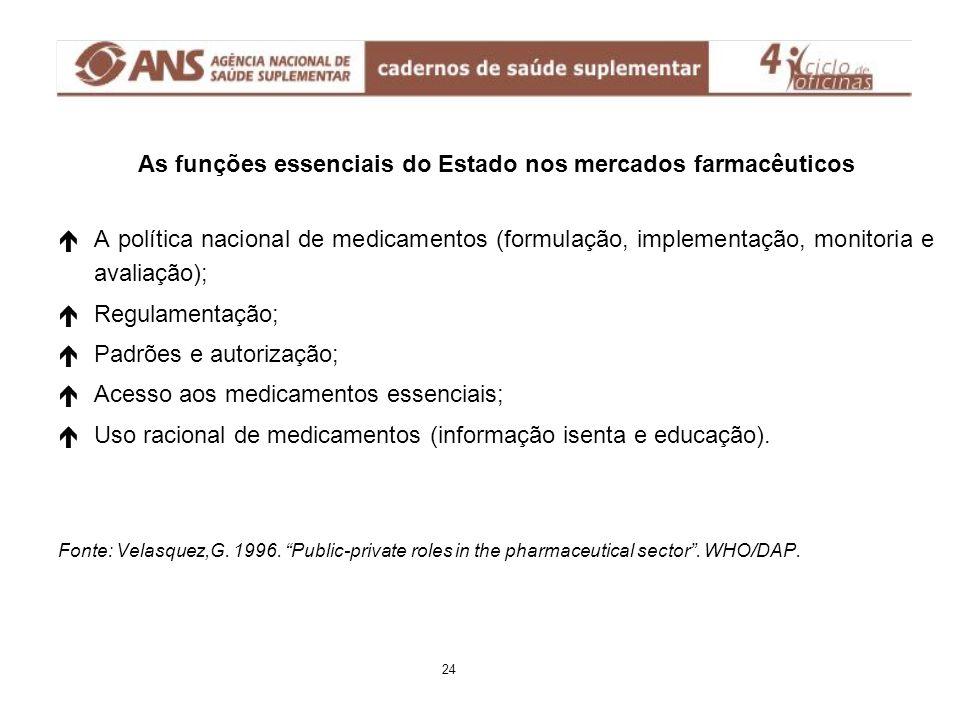 As funções essenciais do Estado nos mercados farmacêuticos é éA política nacional de medicamentos (formulação, implementação, monitoria e avaliação);