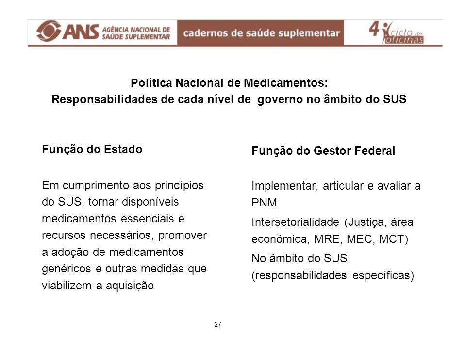 Política Nacional de Medicamentos: Responsabilidades de cada nível de governo no âmbito do SUS Função do Estado Em cumprimento aos princípios do SUS,